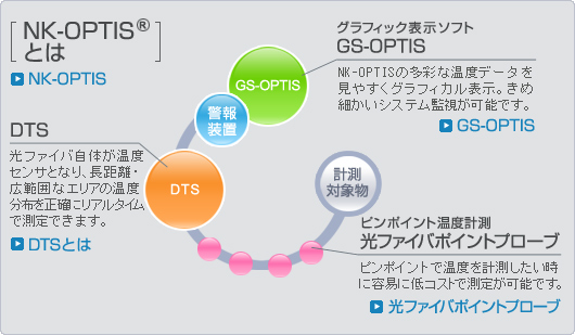 図:NK-OPTISとは